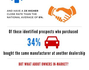 BuyerScout Inforgraphic- Do you know who's in market?