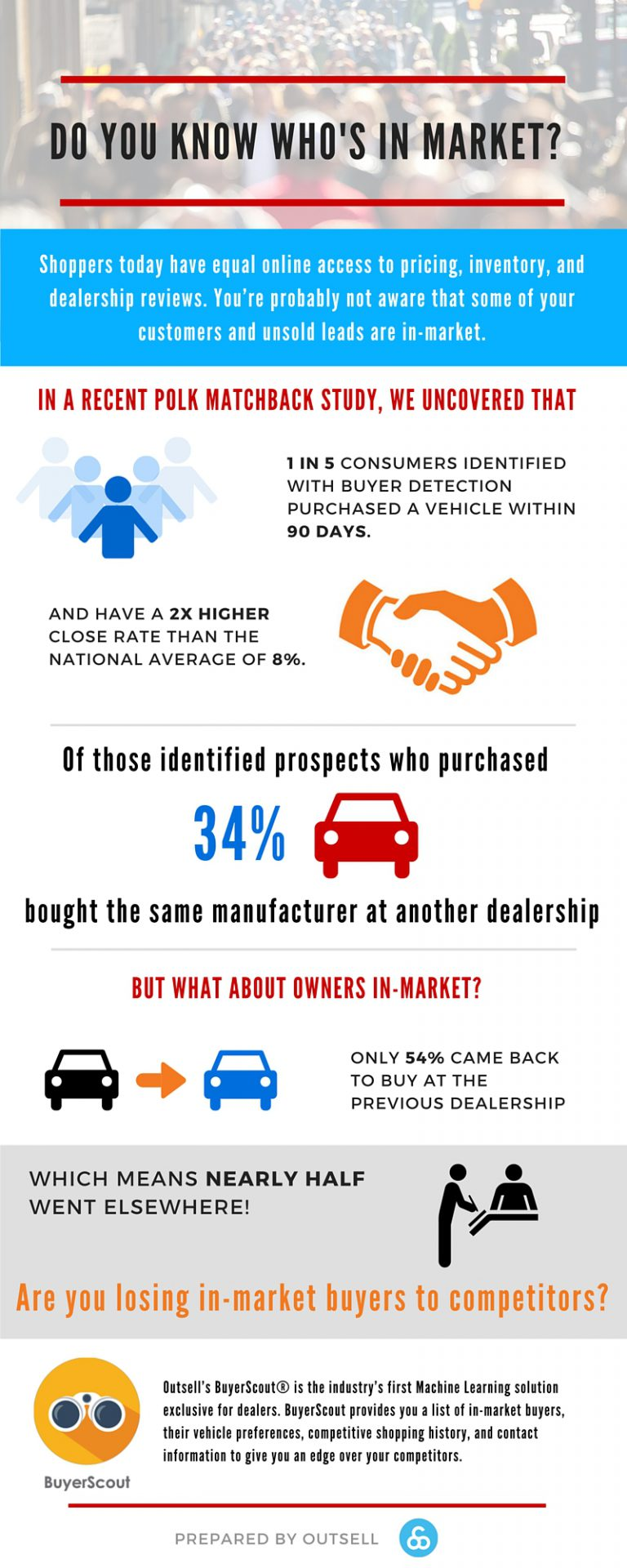 Final BuyerScout infographic. Do you know who's in market_