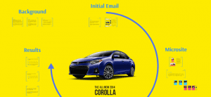 Corolla email and Microsite strategy and results