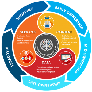 Outsell and consumer lifecycle graphic