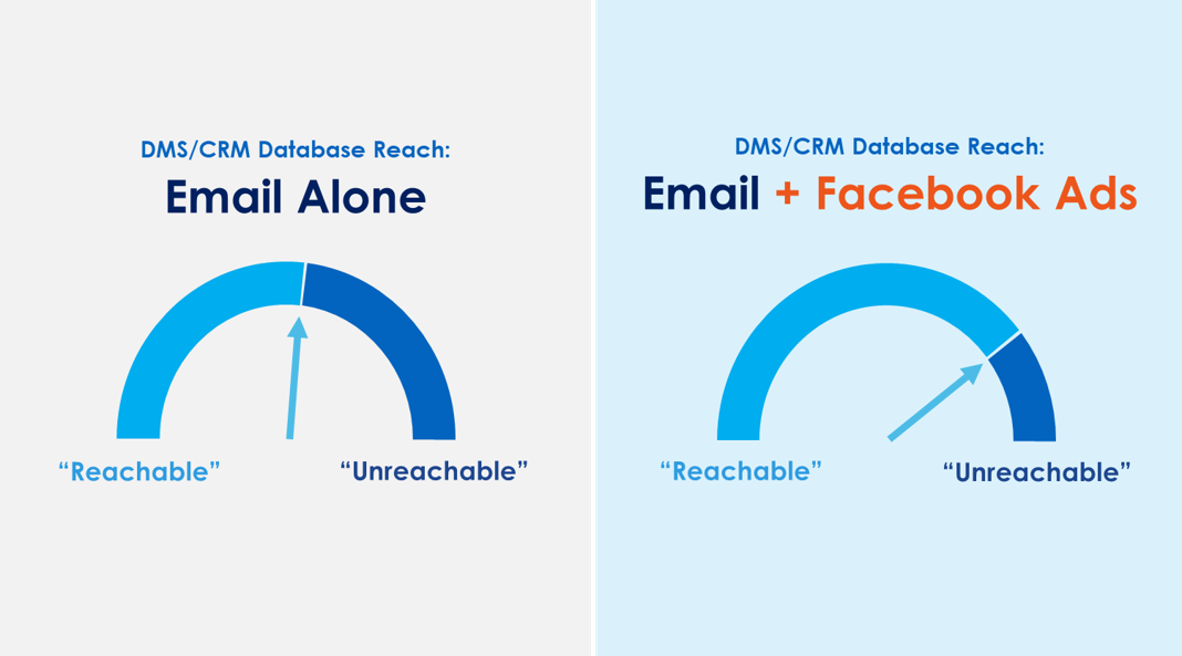 Social reach graphic comparison