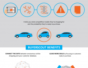Extract Profitable Leads with Buyer Detection infographic