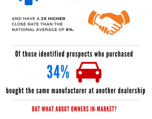 BuyerScout infographic. Do you know who's in market?