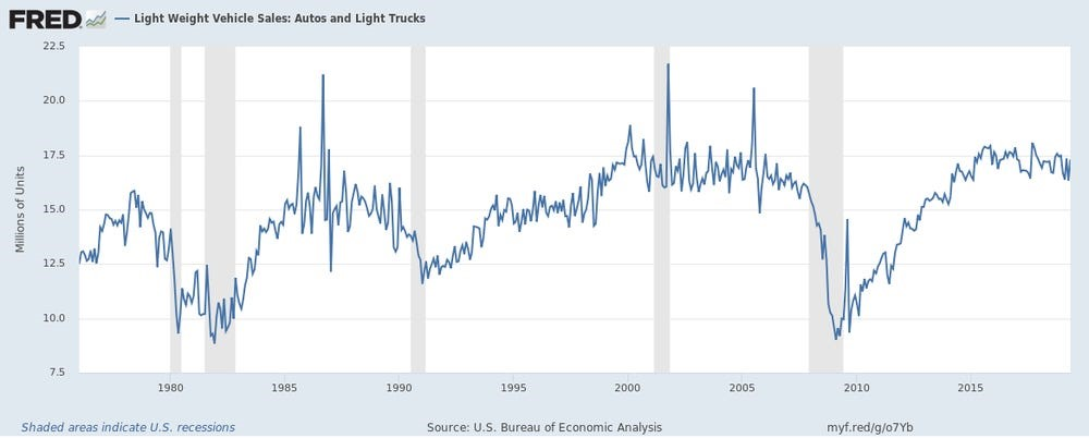 Fred US Auto Sales