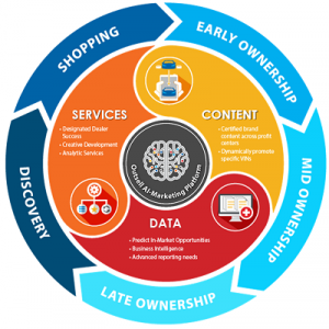 Outsell lifecycle